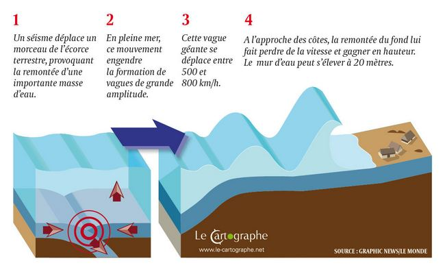 Illustration : la formation d'un tsunami